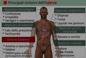 infarto-sintomi_640x480
