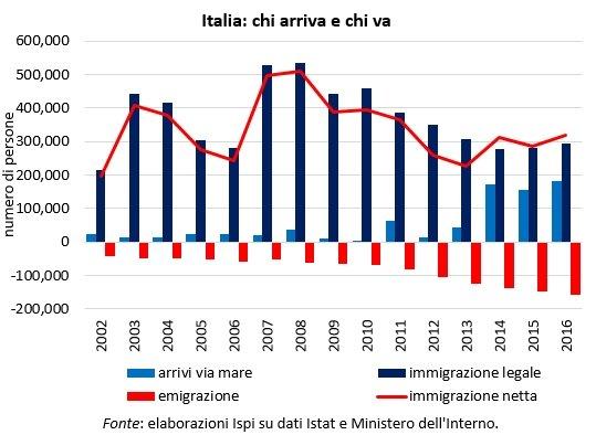 L'Italia mette un freno agli sbarchi e lancia l'aut aut all'Unione Europea